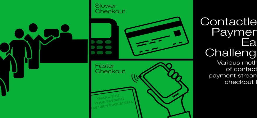 The challenge of using an EMV credit card
