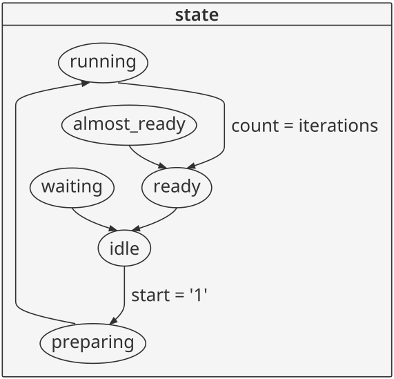 Finite State Machine (FSM) encoding in VHDL: binary, one