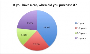 If you have a car, when did you purchase it