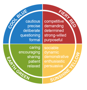 Insights Discovery Colour Energies