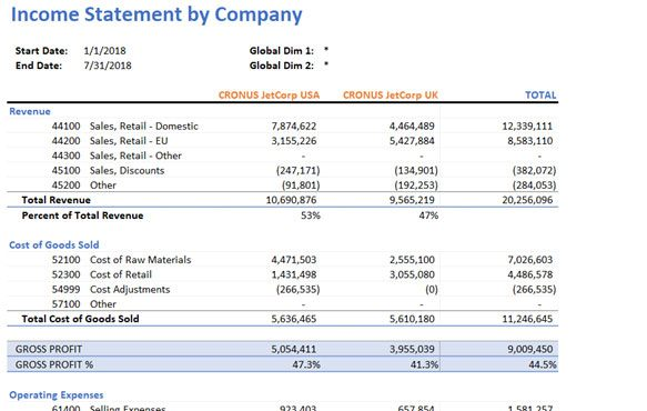 Jet Reports Financials Consolidated Income Statement
