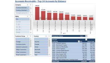 Ax008 Enterprise Accounts Receivable Top Accounts V1.9