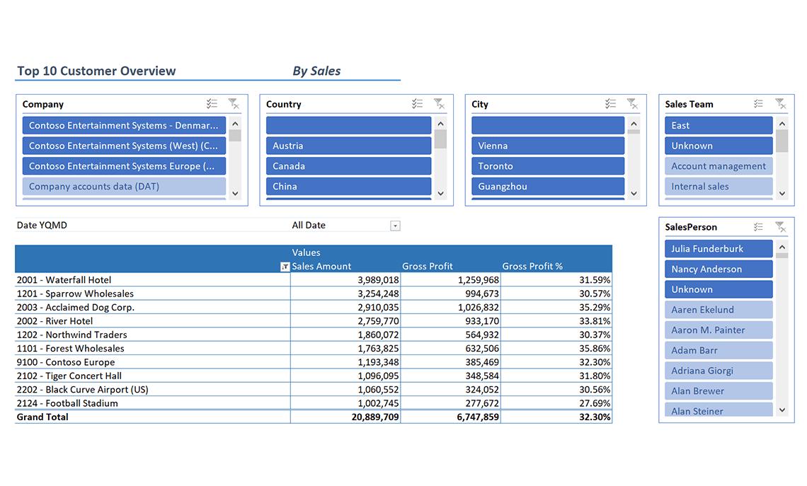 Ax029 Enterprise Top Customer Overview V1.9