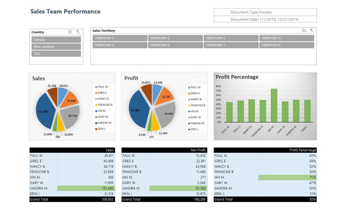 Gp043 Sales Team Performance