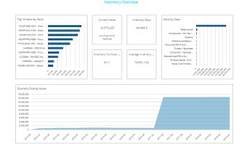 Gp Inventory Dashboard