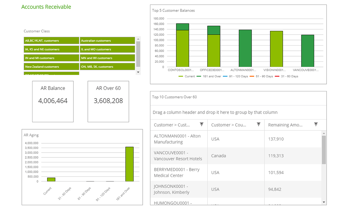 Gp Receivables Dashboard