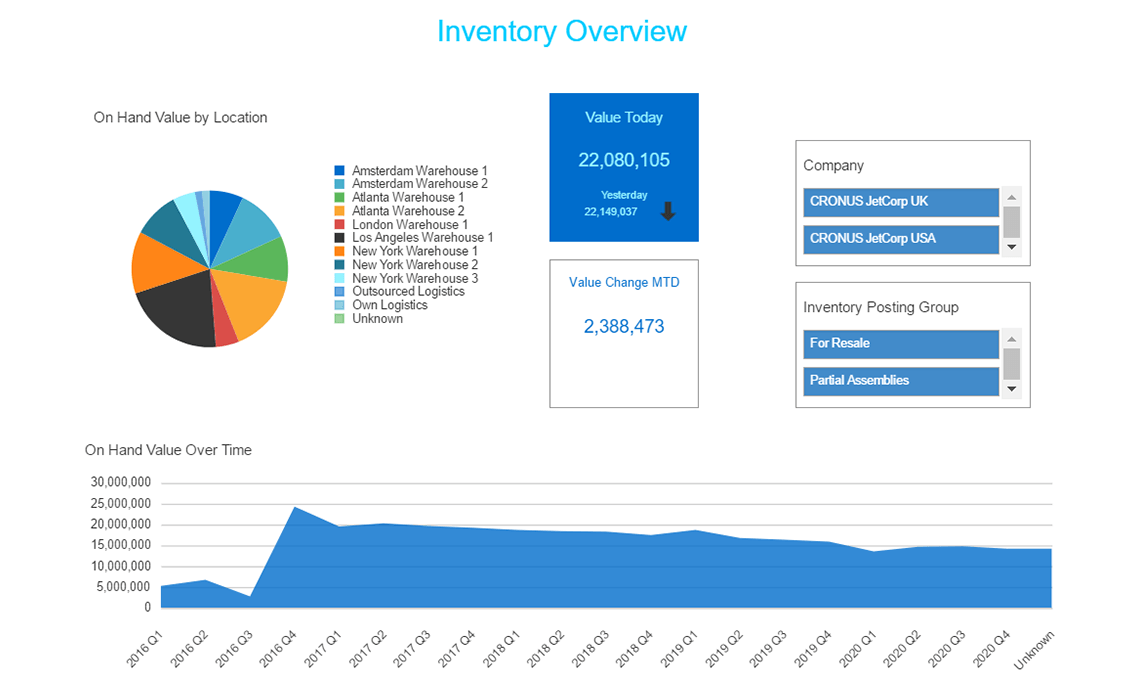 Nav Inventory Analysis Dashboard
