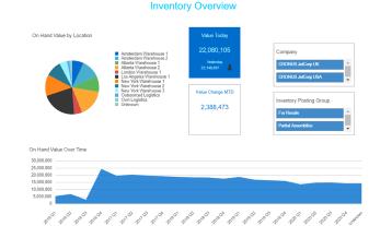 Nav Inventory Analysis Dashboard