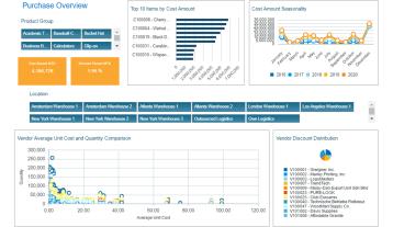 Nav Purchase Analysis Dashboard