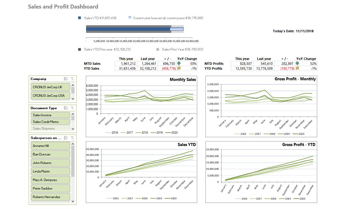 Nb035 Jet Analytics Sales Dashboard Iii V4.0
