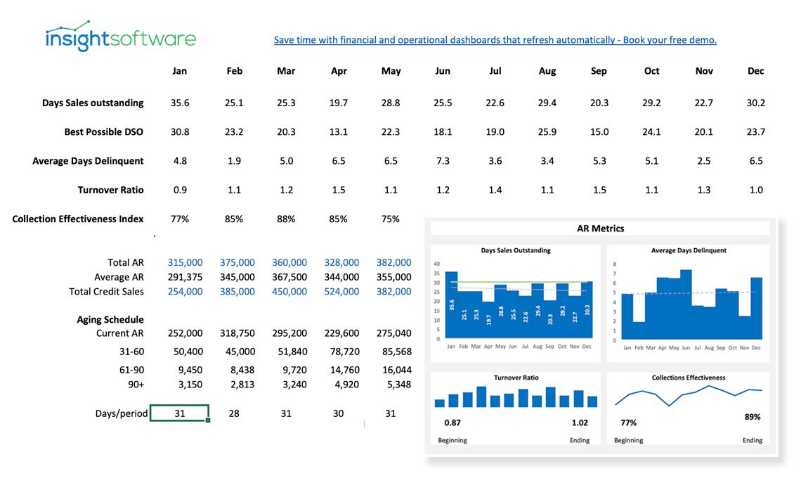 Accounts Receiveable Metrics