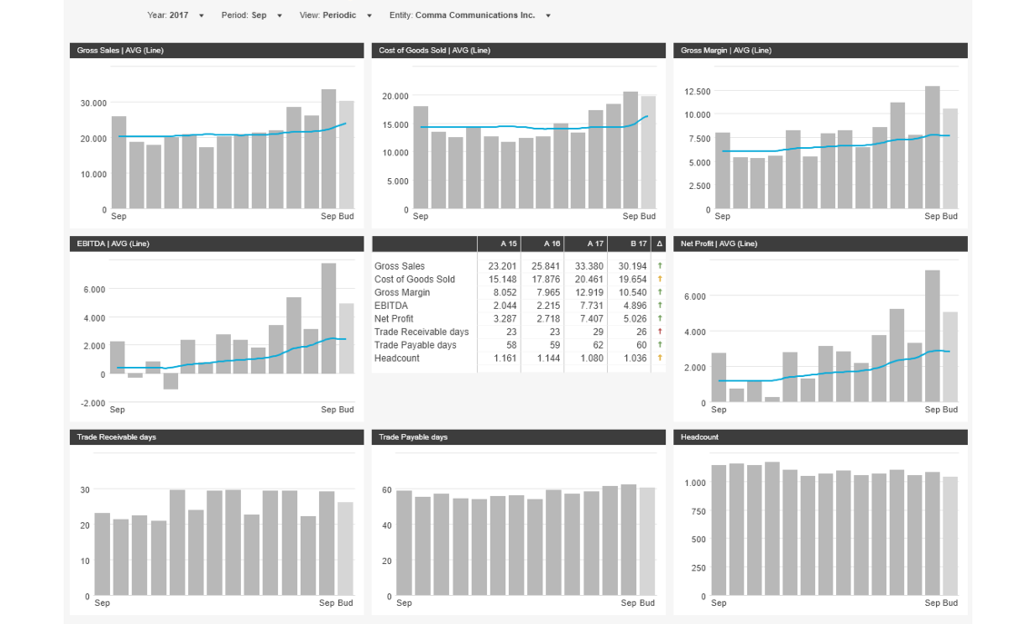 Dashboard 13 Months Rolling Example Dashboard