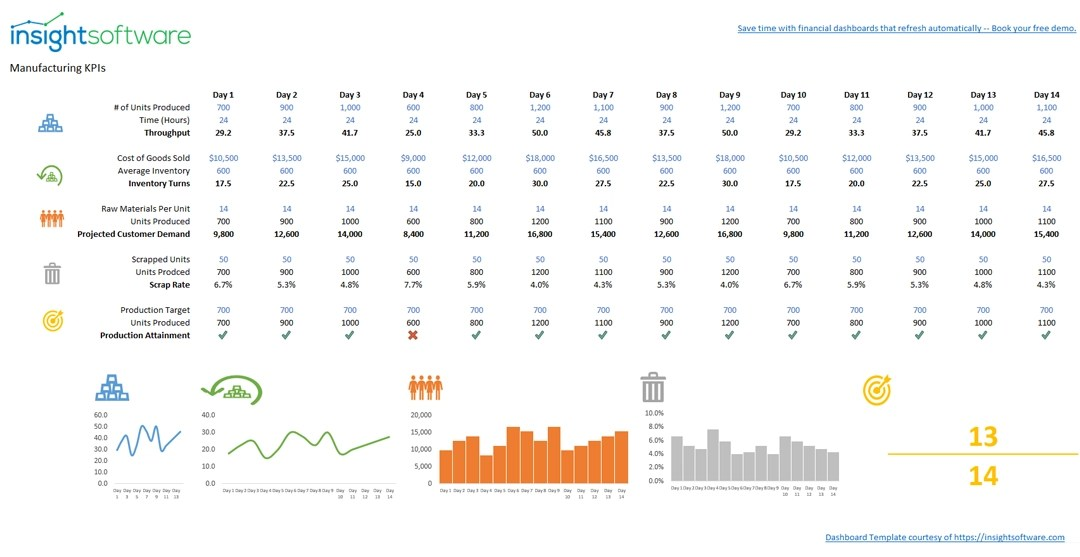 10 2020 Is Sample Report Manufacturing Kpi Dashboard Web