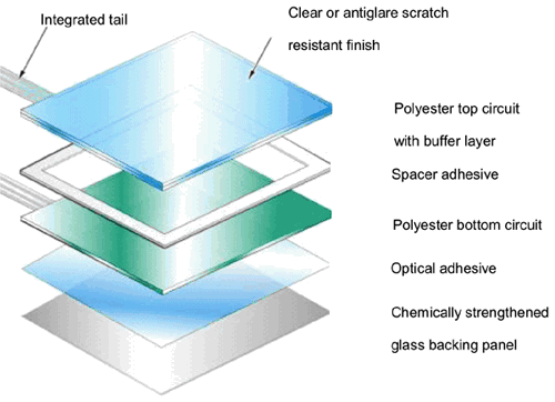 capacitive touch panel layout, 3M