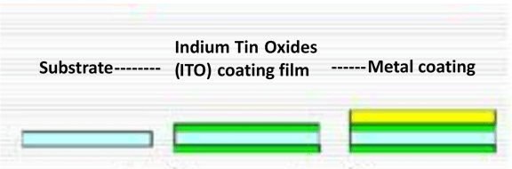 Coating film, ITO, metal coating