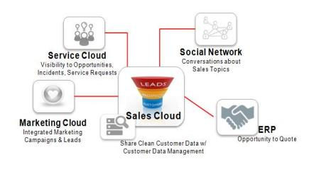 ORACLE SALES CLOUD (Fusion CRM) Customer Data Management