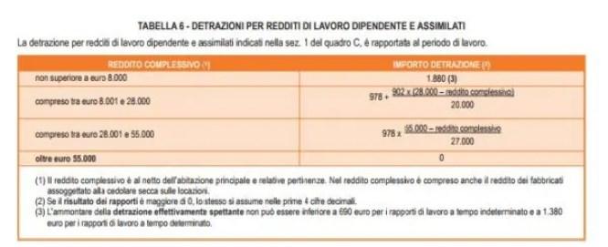 Detrazioni per redditi di lavoro dipendente