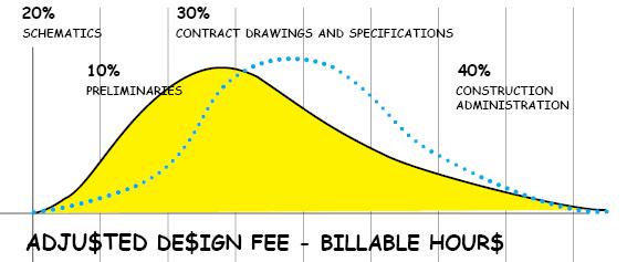 Rethinking Design Fees - Insitebuilders