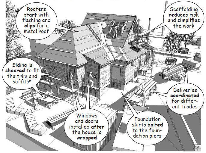 Visual Construction Management