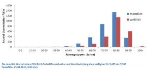 RKI Altersstruktur der Todesfälle 2020-04-25