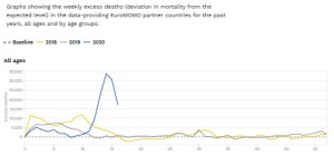 excess mortality 2020-16 all ages