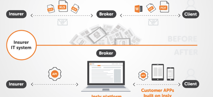 Is using APIs in insurance essential for your business?