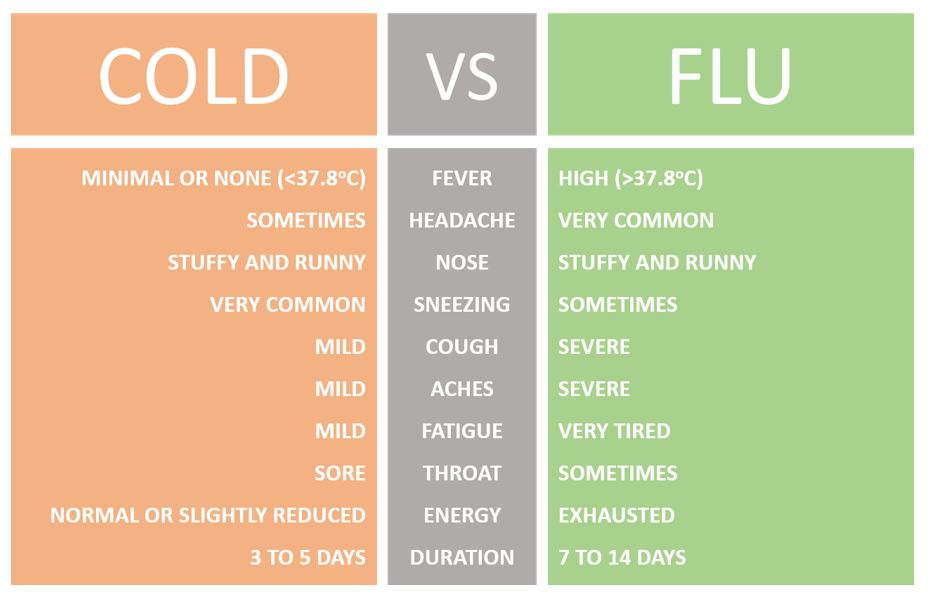 Differences between cold & flu