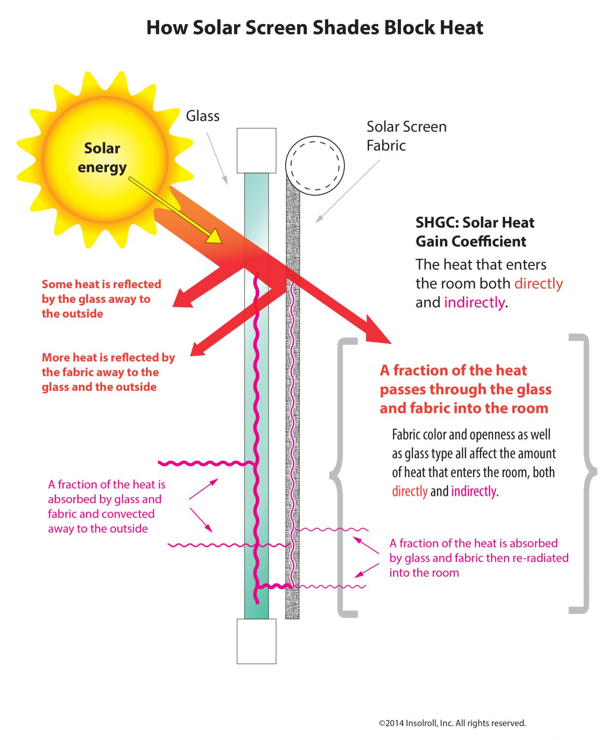 heat transfer conduction diagram autopsy chart of window graph