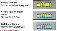 Gas burner troubleshooting: Gas Appliance or Gas Heater ...