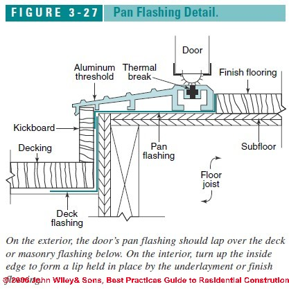 Sliding Glass Door Flashing
