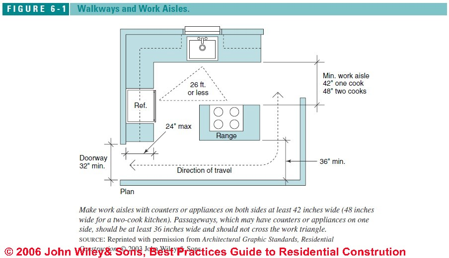 American Range Oven Wiring Diagram Bathroom Design Guide Amp Specifications