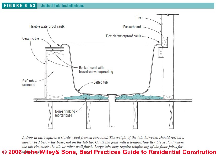 How to intall jetted tubs installation recommendations for Whirlpools  Spas or Tubs Best