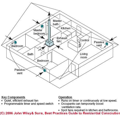 Exhaust Fan Ventilation System Design, Installation