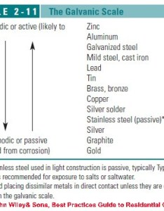 The galvanic scale see table also corrosion definition  effects of rh inspectapedia