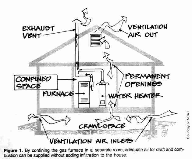 Combustion air: how to provide adequate combustion air for