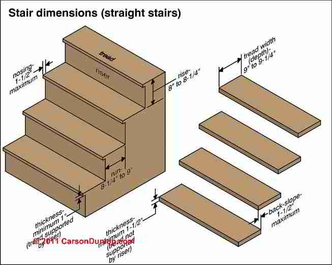 Stair Dimensions Amp Clearances For Stair Construction Amp Inspection