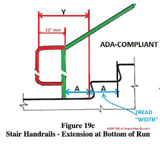 U.S. ADA Stair & Railing Design Specifications Americans