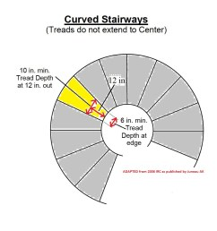 curved stair tread dimensions adapted from 2006 irc as published by juneau ak c stair building code faqs [ 950 x 994 Pixel ]