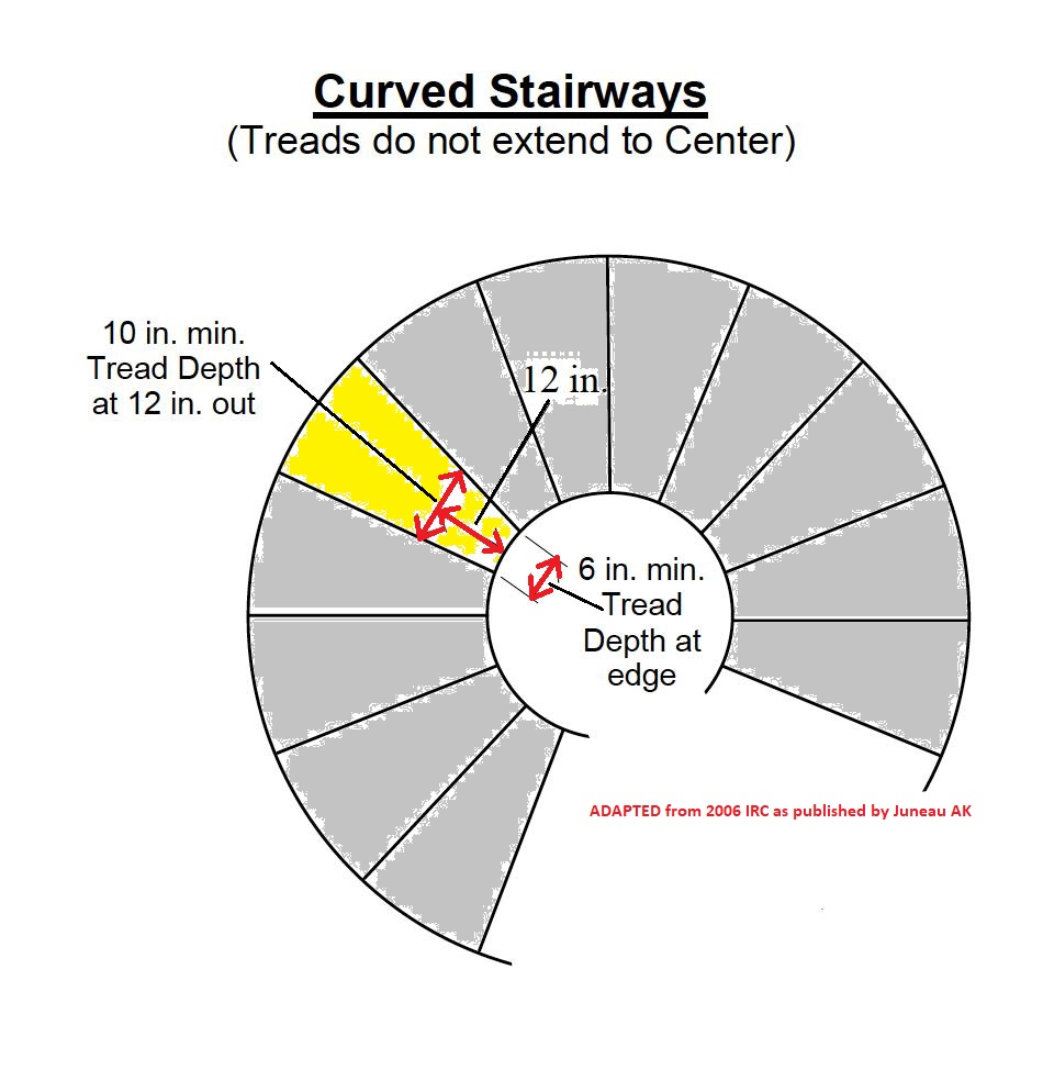 medium resolution of curved stair tread dimensions adapted from 2006 irc as published by juneau ak c stair building code faqs