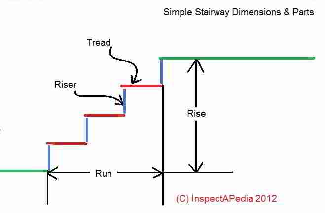 Tread Riser Staircase Design Steel Slabless Staircase Reinforcemen