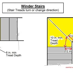 winder stair tread dimensions from 2006 irc c inspectapedia com adapted from juneau [ 1992 x 908 Pixel ]