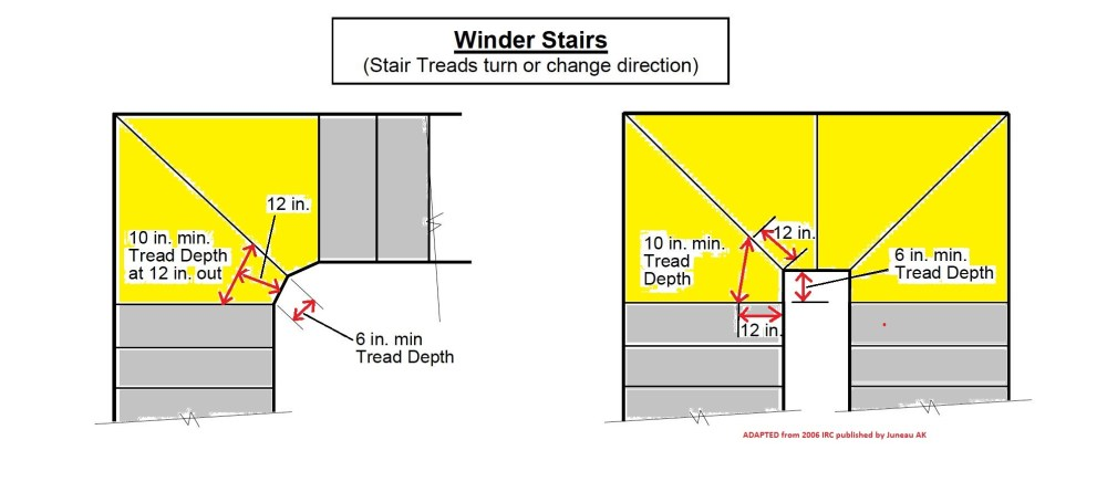 medium resolution of winder stair tread dimensions from 2006 irc c inspectapedia com adapted from juneau