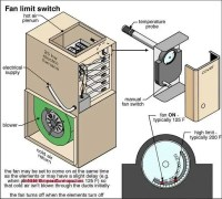 Blower Fans in Air Conditioners Furnaces: Blower Fan ...