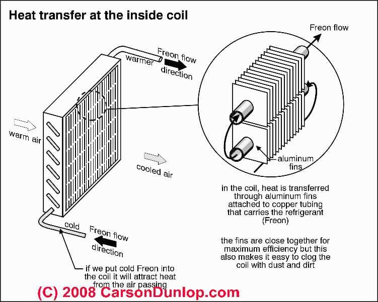 Air Conditioning Cooling Coil or Evaporator Coil Ice-up