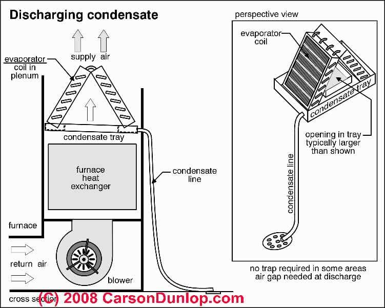 boiler wiring diagram s plan opel astra 1996 a/c system condensate drains, piping, pumps - inspect, diagnose, repair guide