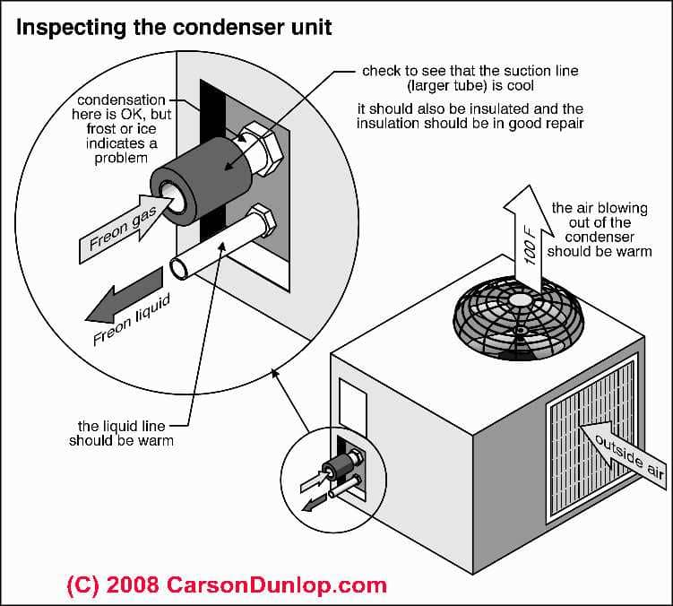 Air Conditioning Compressor & Condenser Inspection