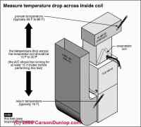 Air Conditioners: Procedures for Making Air Conditioning ...