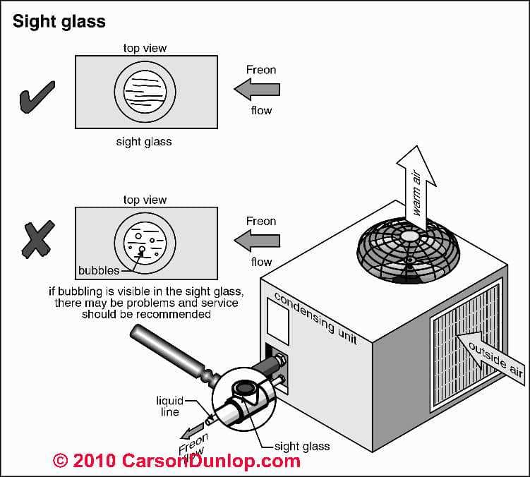 Refrigerant Charging Procedure for air conditioner or heat