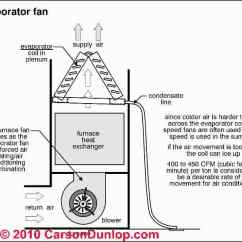 Wiring Diagram Of Refrigeration System P G Everyday Duct Air Flow: Hvac Return & Flow Or Speed Measurements In Cfm: How To ...