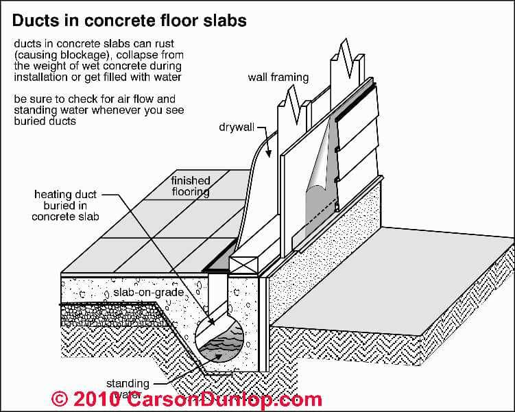 HVAC Ducts Routed in Floor Slabs: problems, hazards